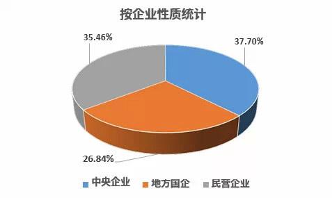 企业性质统计
