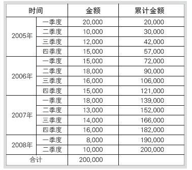 项目整体资金需求表