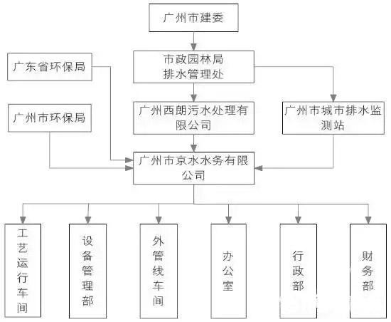 西朗项目的运营管理组织架构如图6所示