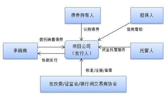 PPP项目的常见融资方式