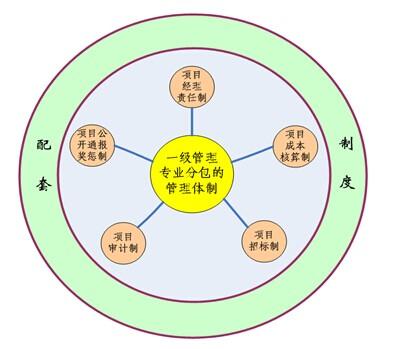 """""""一体五制""""项目管理体制框架"""