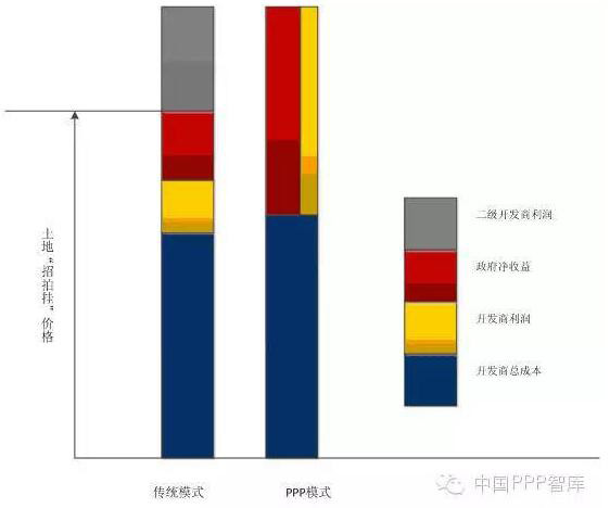 图3传统模式与狭义PPP模式的收益分配对比图