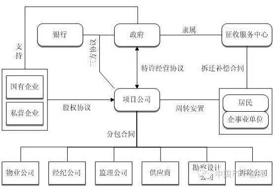图2狭义PPP模式项目结构图
