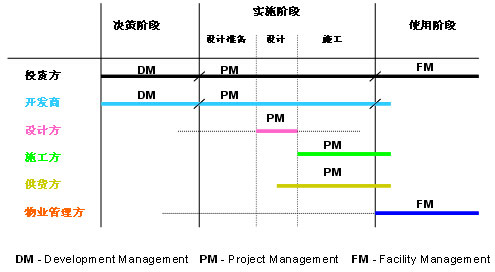 工程建设行业价值链示意图