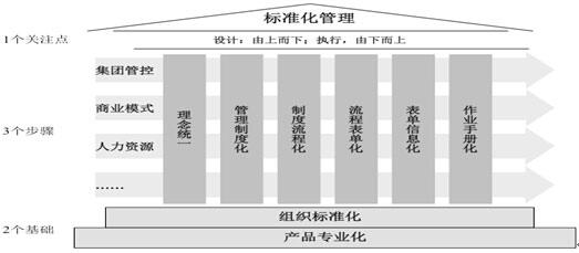 """建筑企业标准化管理体系建设""""2-3-1""""模式示意图"""