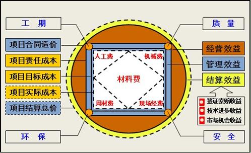 形象地描述了项目成本管理控制点